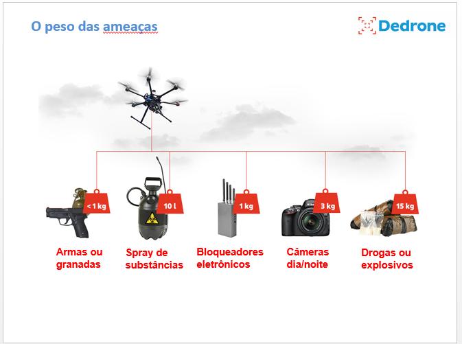 Ameaças Dos Drones