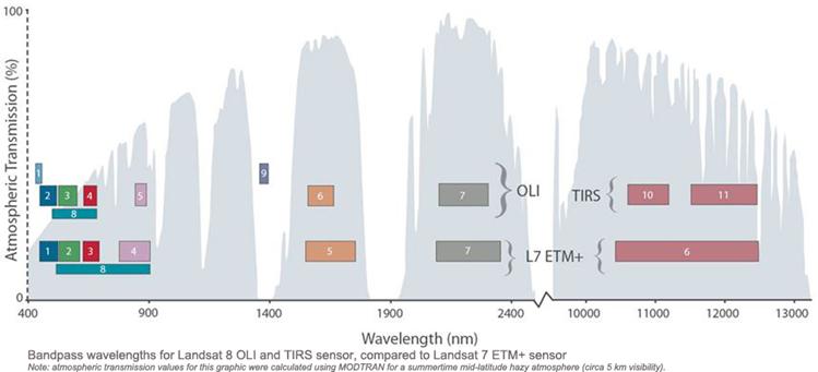 Gráfico Bandas espectrais L8 e L 5&7