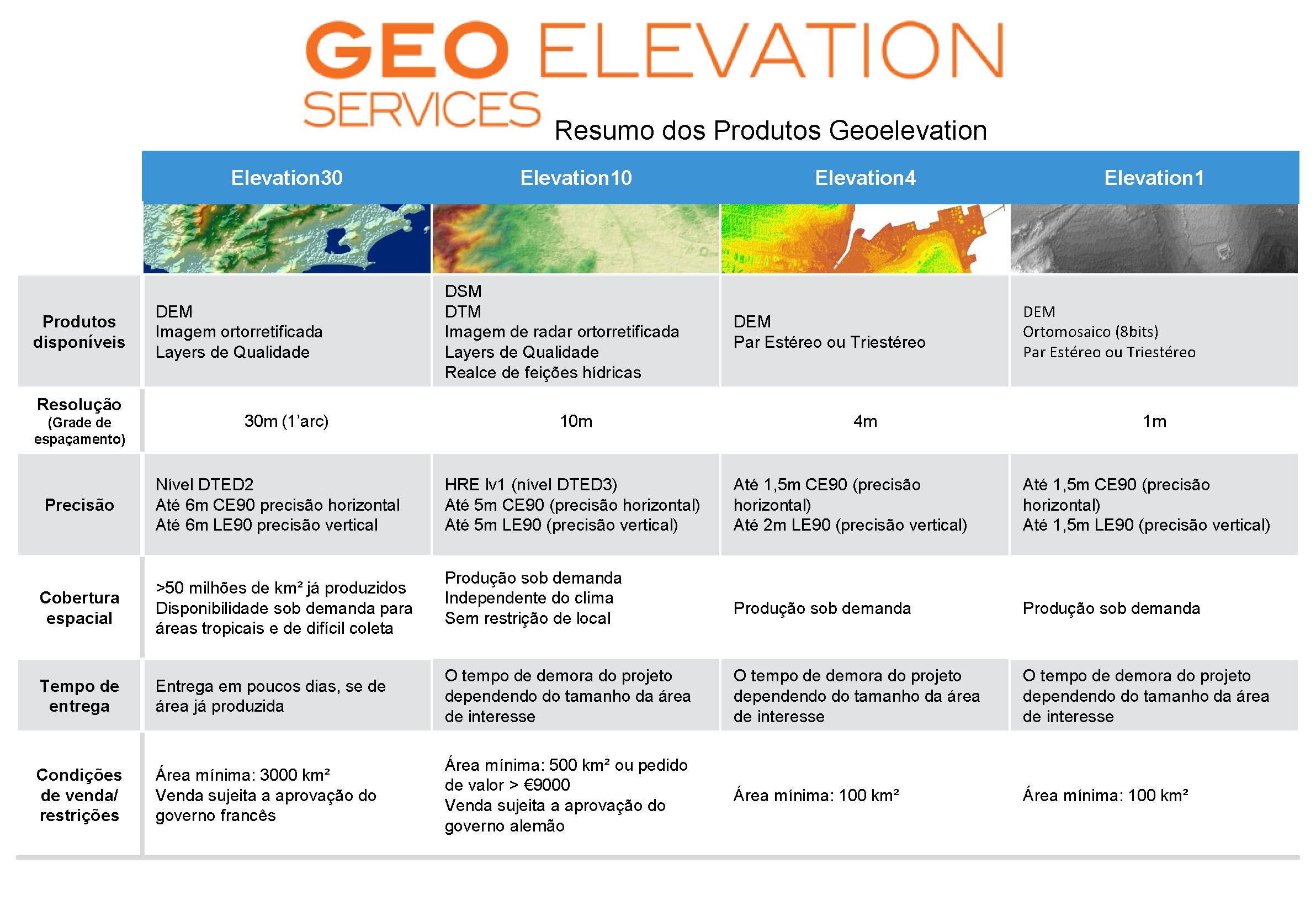 Resumo técnico_Geo Elevation30-10-4-1