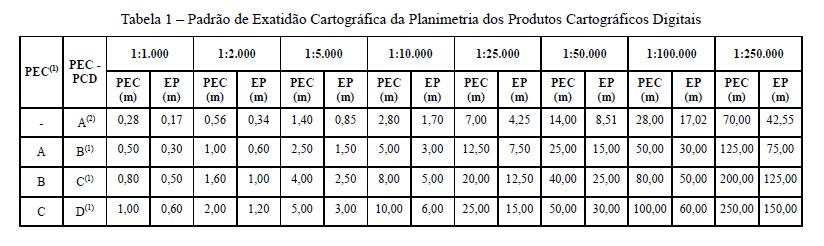 Tabela 1 PEC