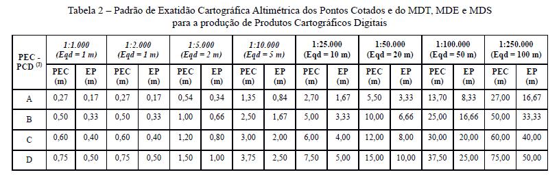 Tabela 2 PEC