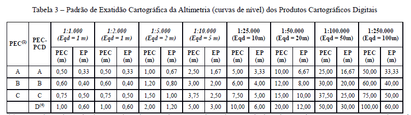 Tabela 3 PEC